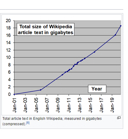 total size of wikipedia